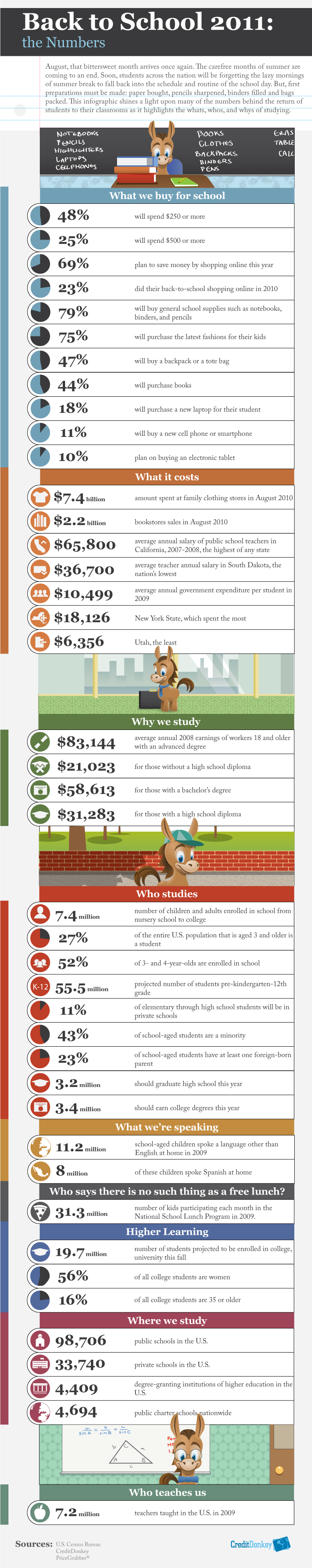 Infographics: Back to School 2011