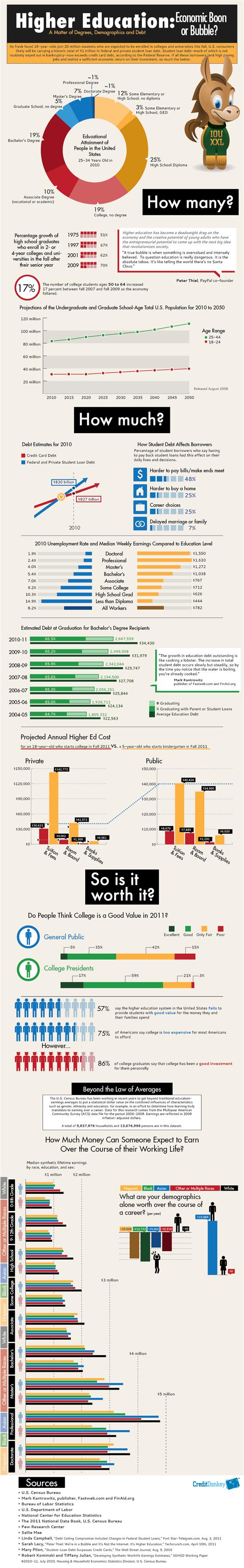 Infographics: Education Earnings