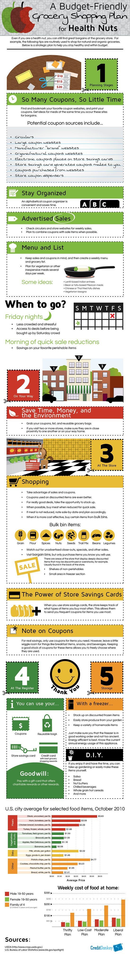 Infographics: Grocery Shopping Plan