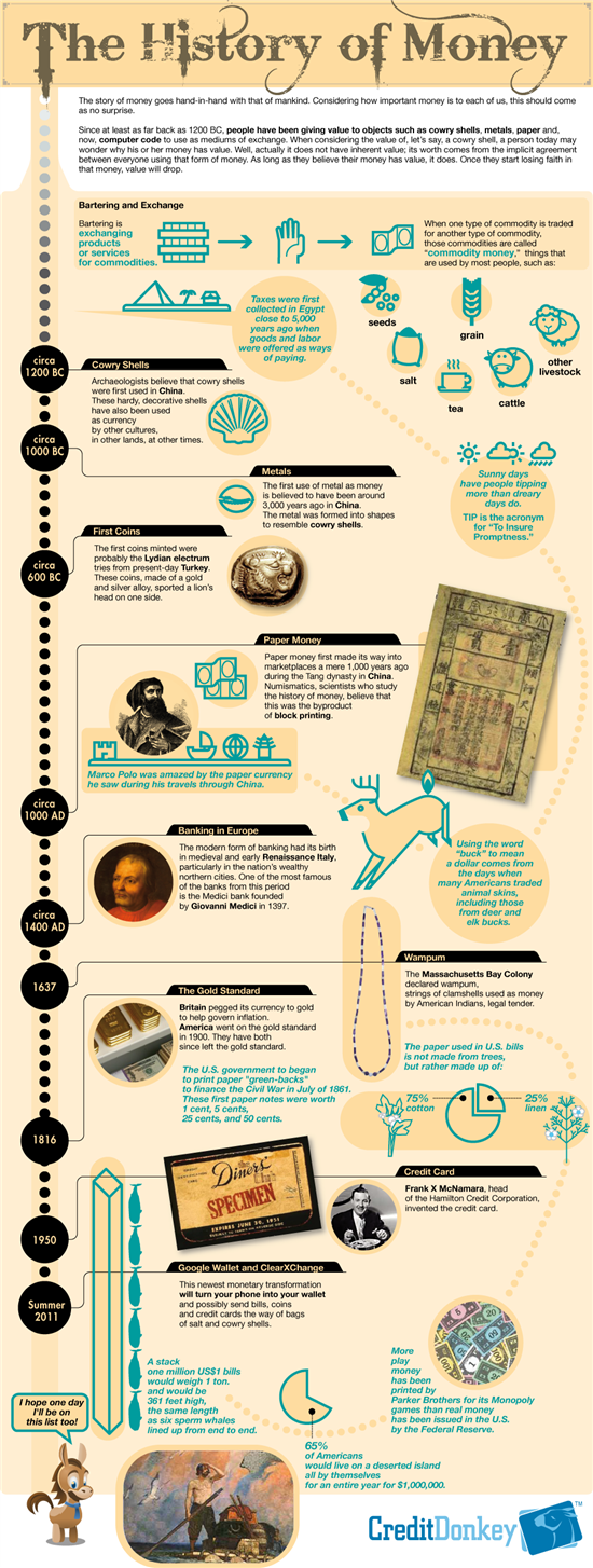 Infographics: History of Money