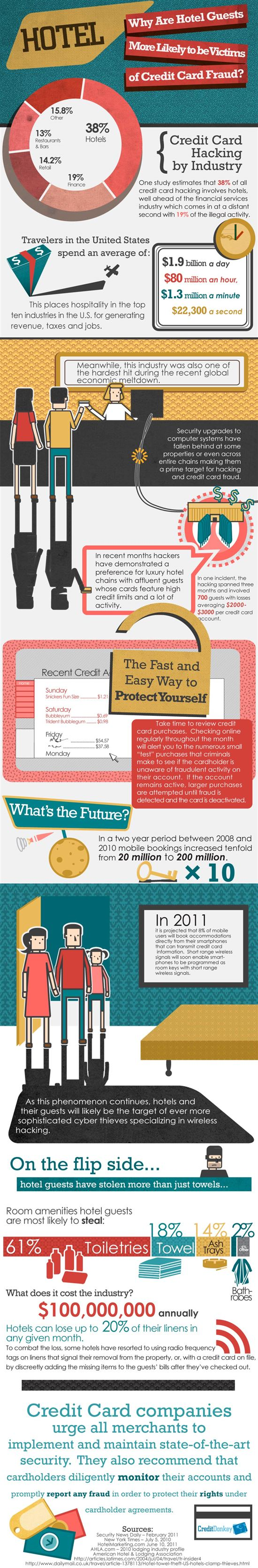 Infographics: Hotel Credit Card Hacking