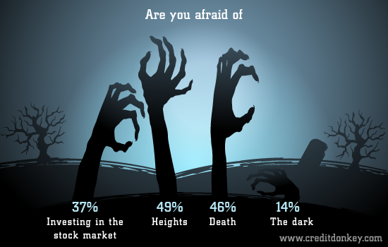 Are you afraid of