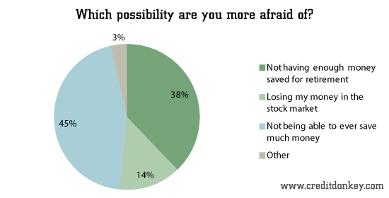 Which possibility are you more afraid of?