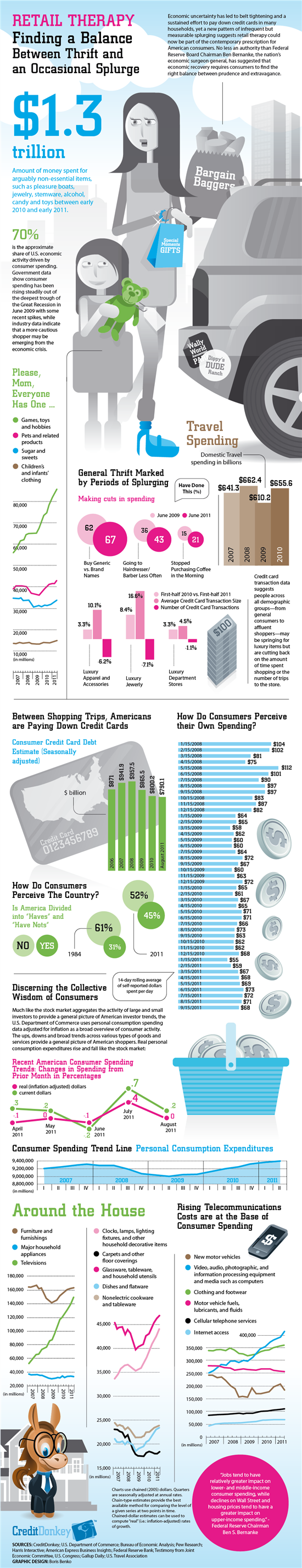Infographics: American Consumer