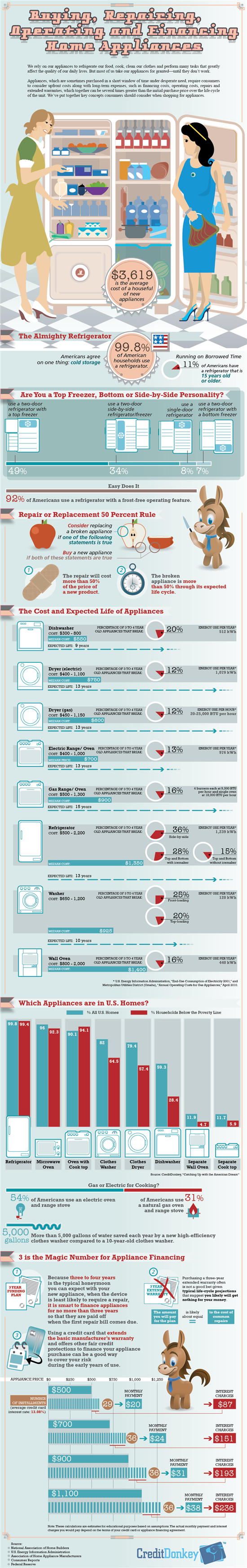 Infographics: Appliances