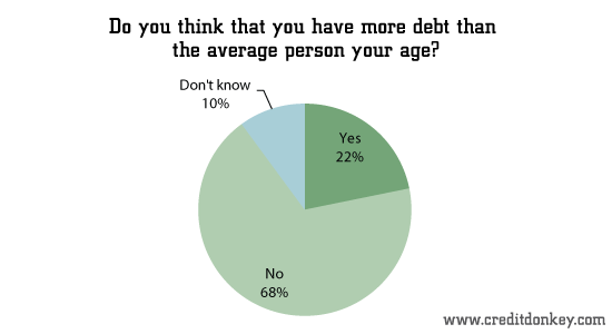 Do you think you have more debt than the average person your age?