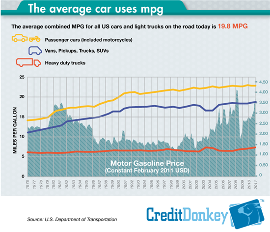 Average car uses MPG - Annual Trend