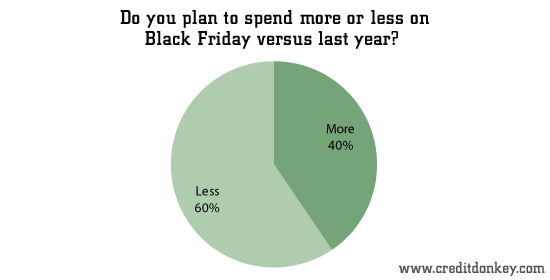 Do you plan to spend more or less on Black Friday versus last year?