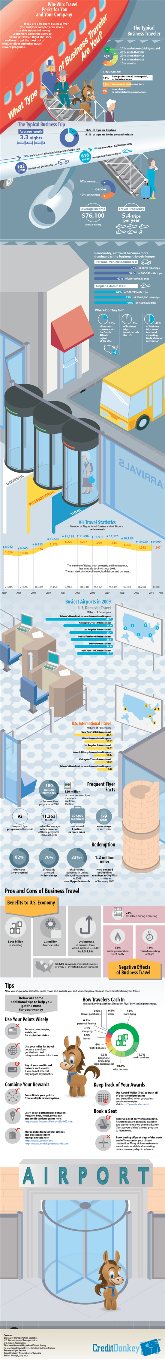 Infographics: Business Travel