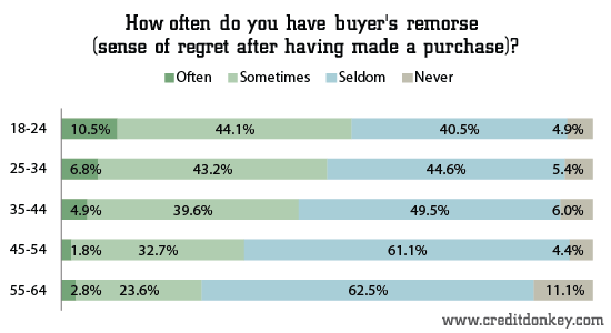 How often do you have buyer's remorse