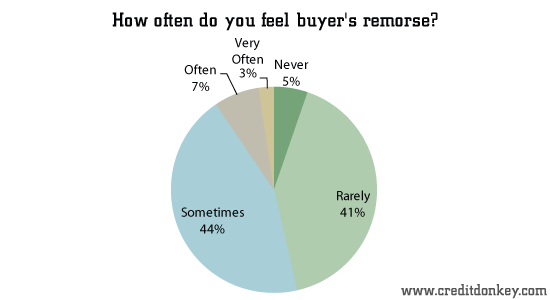 How often do you feel buyer's remorse?