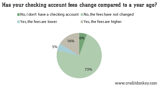 Has your checking account fees change compared to a year ago?