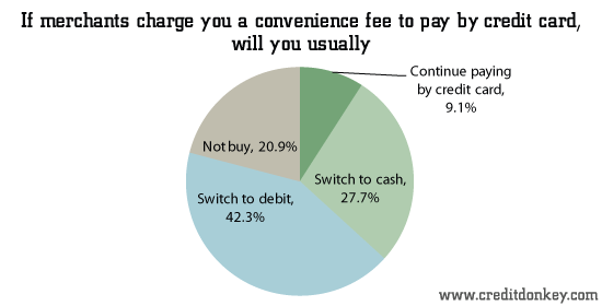 If merchants charge you a convenience fee to pay by credit card, will you usually