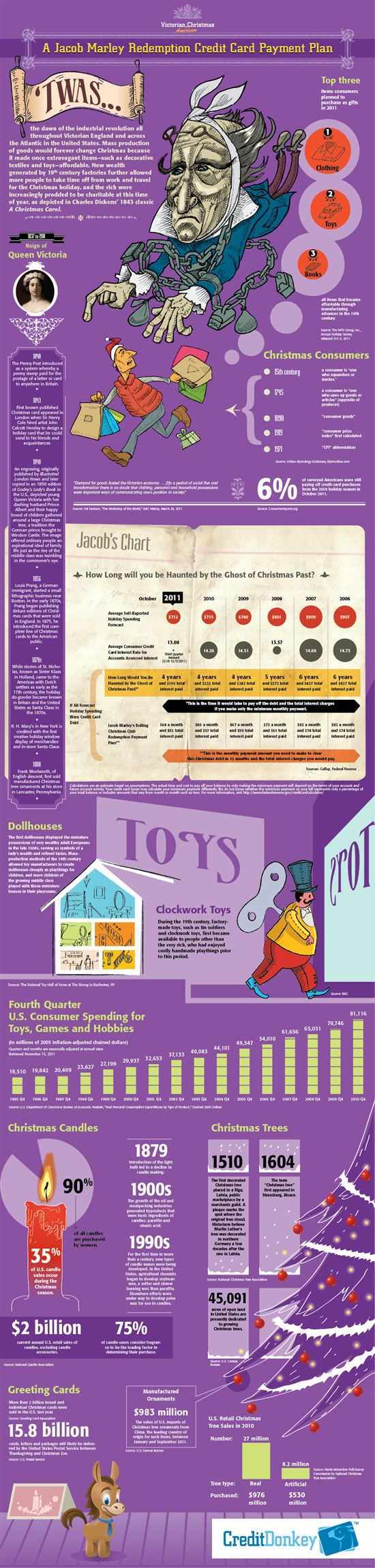 Infographics: Ghost of Christmas 2011
