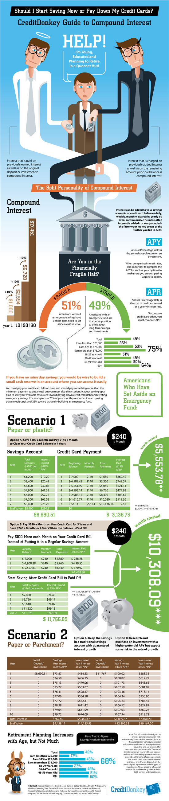 Infographic: Compound Interest
