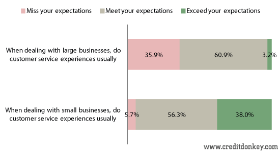 When dealing with businesses, do customer service experiences usually
