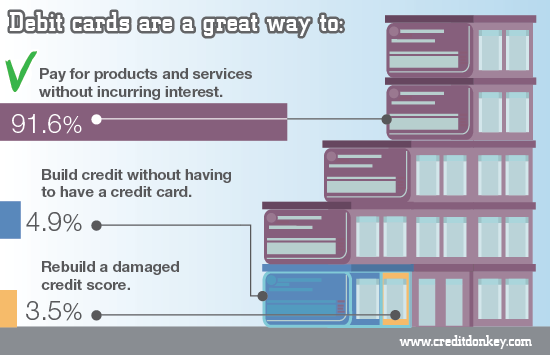 Infographics: Debit cards are a great way to