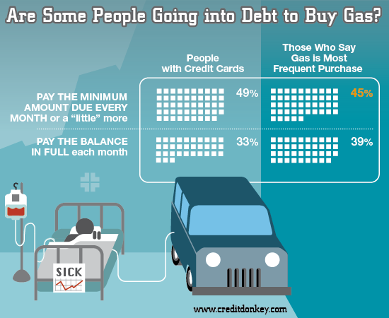 Infographics: Gas Debt