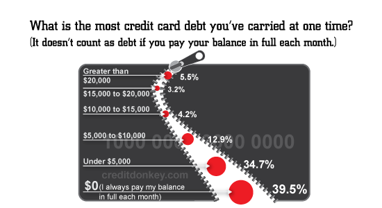 What is the most credit card debt you've carried at one time?