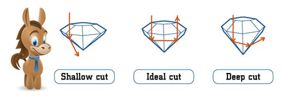 Diamond Cut Scale