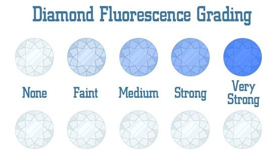 Diamond Fluorescence Good Bad Or Indifferent