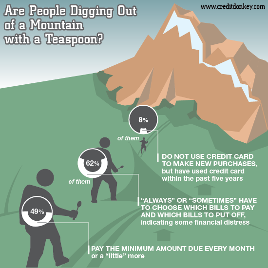 Infographics: Mountain of Credit Card Debt