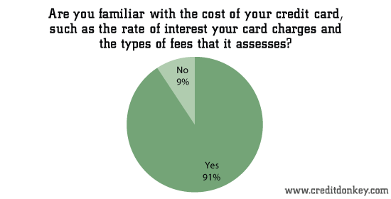 Are you familiar with the cost of your credit card?