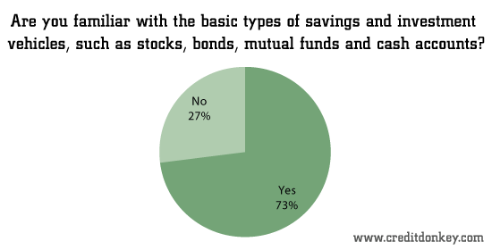 Are you familiar with the basic types of savings and investment vehicles?