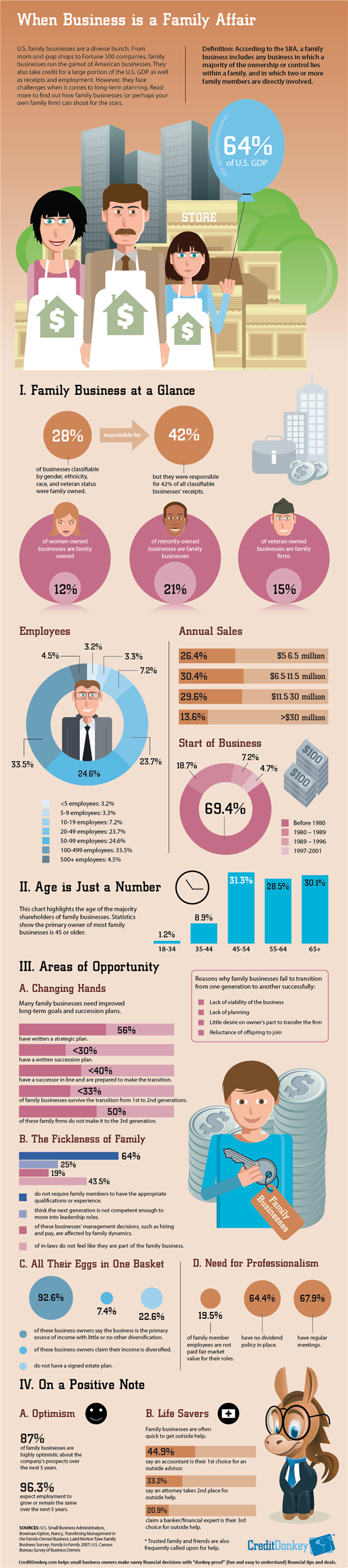 Infographic: Family Business