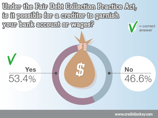 Is it possible for a creditor to garnish your bank account or wages?