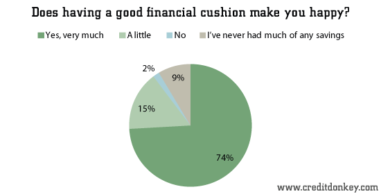 Does having a good financial cushion make you happy?