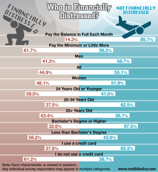 Infographics: Financial Distress