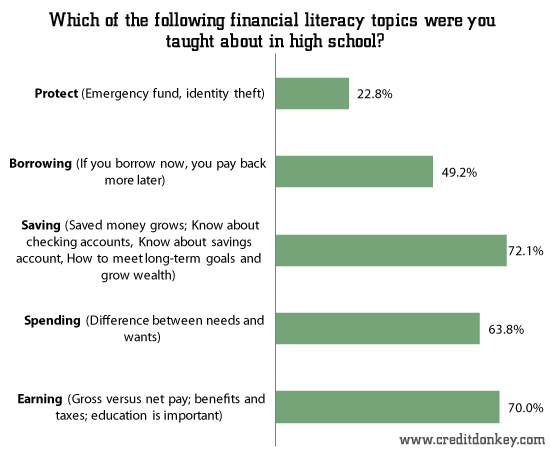 Which of the following financial literacy topics were you taught about in high school?