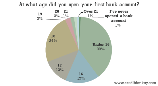 At what age did you open your first bank account?