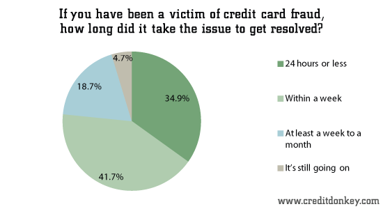 If you have been a victim of credit card fraud, how long did it take the issue to get resolved?