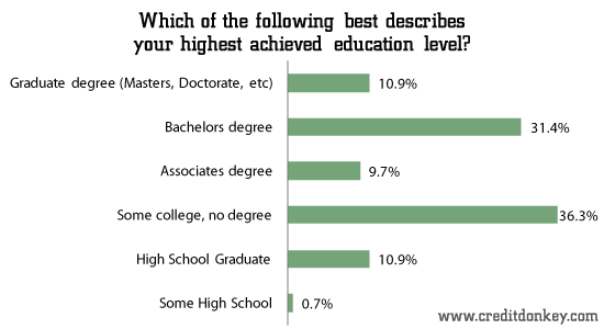 Which of the following best describes your highest achieved education level?