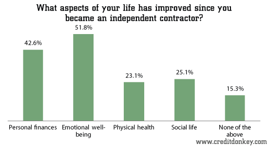 What aspects of your life has improved since you became an independent contractor?