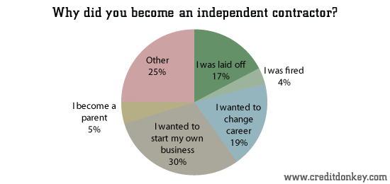 Why did you become an independent contractor?
