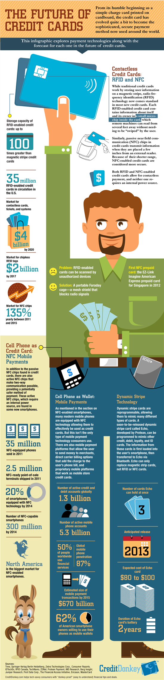 Infographic: Future of Credit Cards