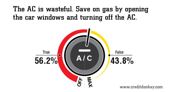 Infographic: The AC is wasteful?