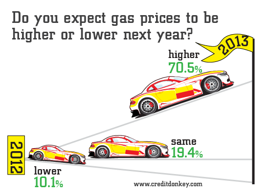 Infographic: Do you expect gas prices to be higher or lower next year