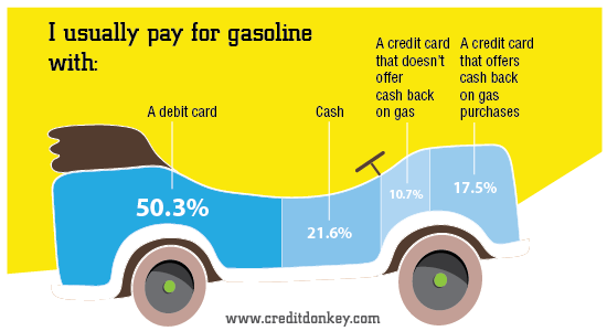 Infographic: I usually pay for gasoline with