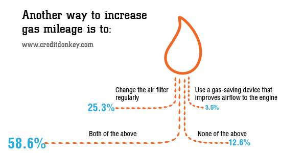 Infographic: Another way to increase gas mileage is to?