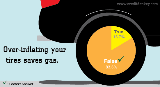 Infographic: Over-inflating your tires save gas?