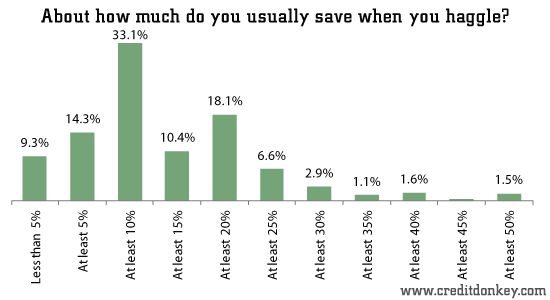 About how much do you usually save when you haggle?