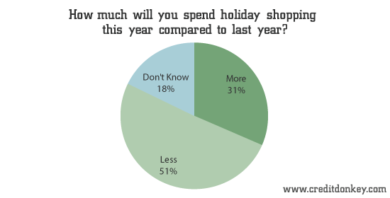 How much will you spend holiday shopping this year compared to last year?