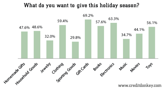 What do you want to give this holiday season?