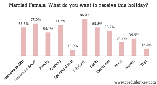 Married Female: What do you want to receive this holiday?