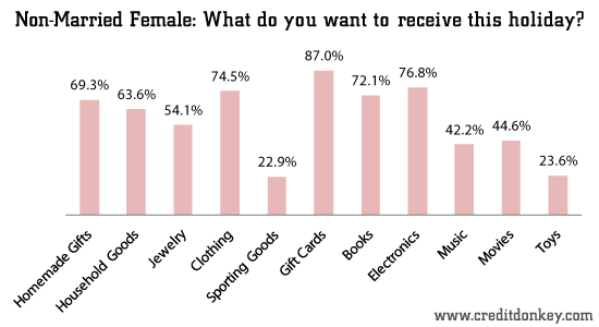 Non-Married Female: What do you want to receive this holiday?