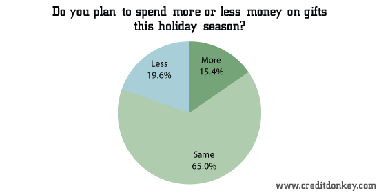 Do you plan to spend more or less money on gifts this holiday season?